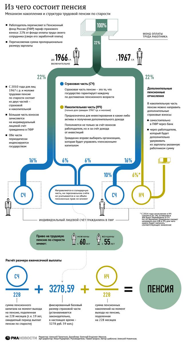 Пенсия россиян с 2015 года будет состоять из трех частей: страховой и накопительной + фиксированная выплата