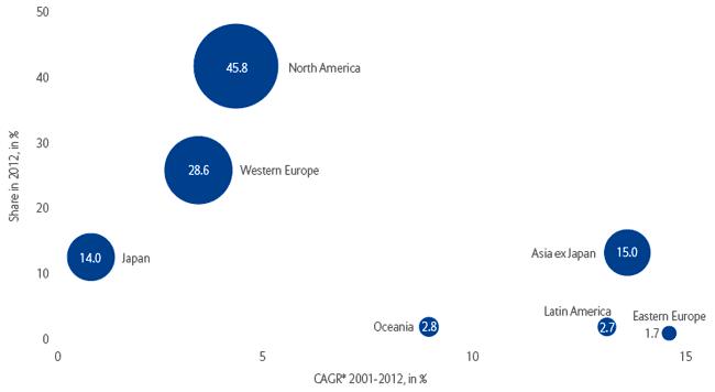 Географическое распределение активов в 2012 году и совокупный ежегодный рост с конца 2000 года