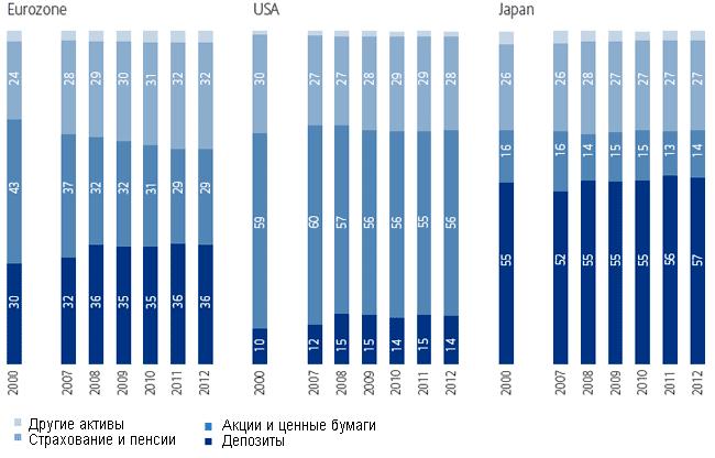 Динамика и структура активов в разрезе крупнейших экономик (% от валовых активов), 2000-2012