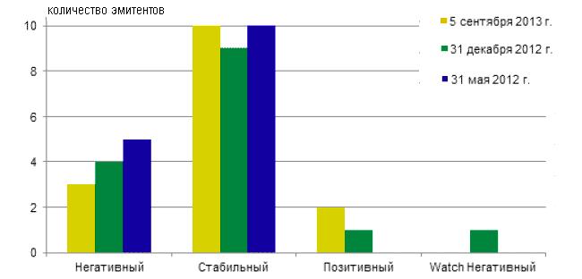 Распределение прогнозов по рейтингам и рейтингов в списке CreditWatch международных универсальных страховых компаний