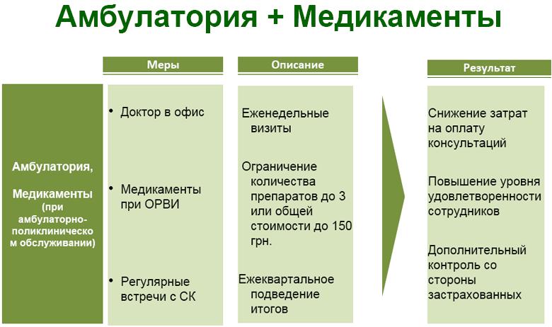 Контроль убыточности корпоративных договоров ДМС. Практический кейс ОТП Банка