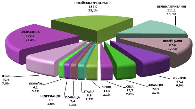 География исходящего перестрахования в Украине