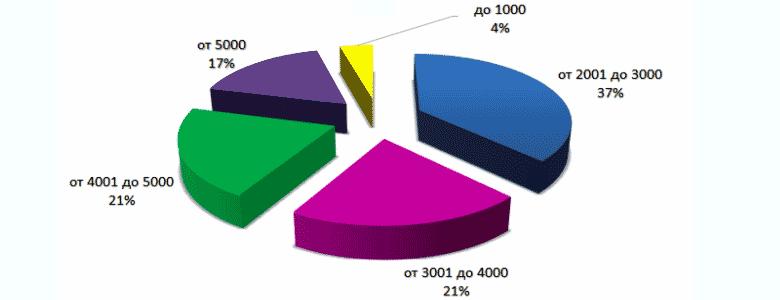 Средняя стоимость  программы ДМС в 2014 году, грн