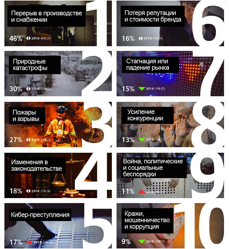 ТОП-10 Глобальных бизнес-рисков в 2015 году