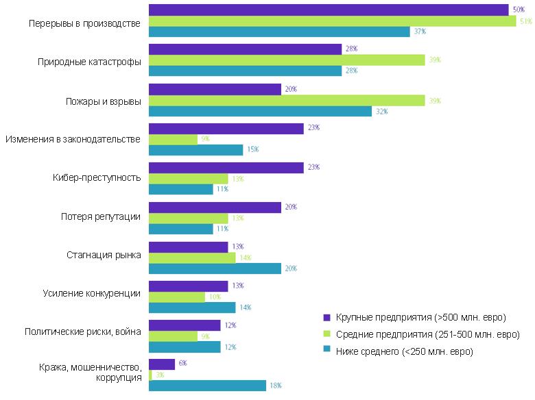 Крупнейшие бизнес-риски 2015 года в разрезе предприятий
