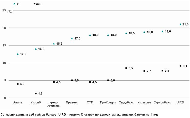 Процентные ставки по депозитам надежных банков