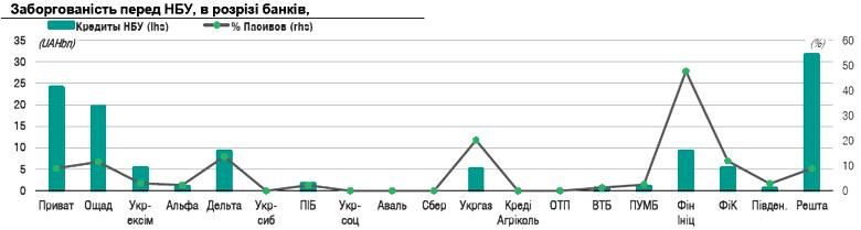 Банки кредиты НБУ