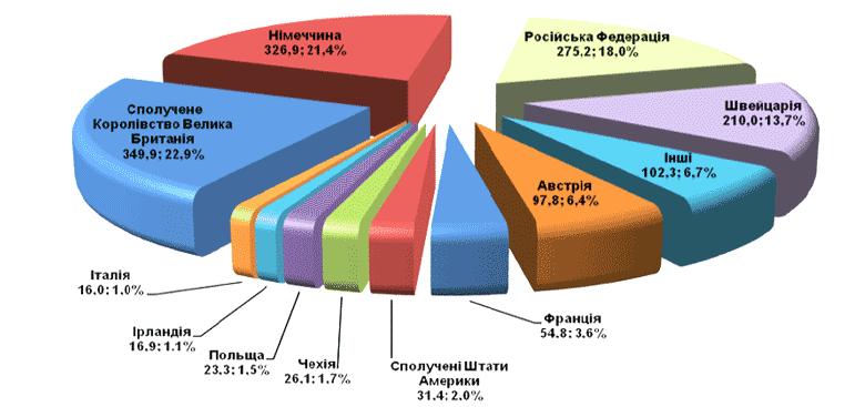 Структура перестрахования у нерезидентов