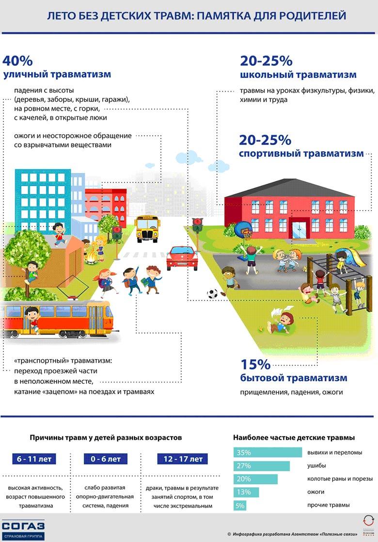 40% несчастных случаев с детьми происходит на улице (Инфографика)