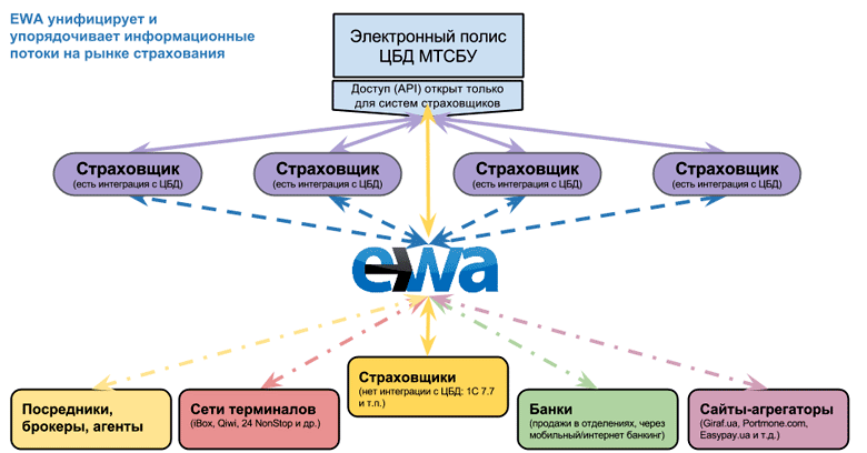 EWA — это платформа, на которой устанавливают связь и взаимодействуют страховщики и посредники