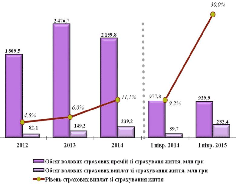 Динамика страховых премий и выплат по страхованию жизни за 2012-2014 гг. и по состоянию на 30.06.2015