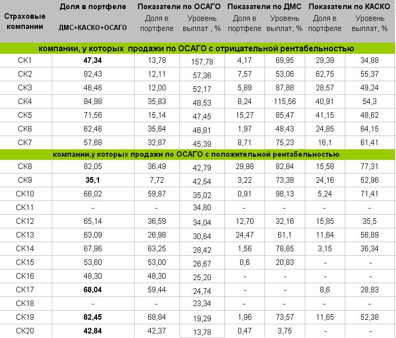 Показатели ТОП-20 на рынке ДМС, КАСКО и ОСАГО в Украине за 2014 год