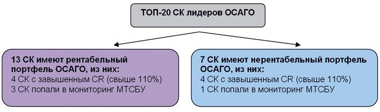 Сводные результаты анализа лидеров рынка ОСАГО за 2014 год