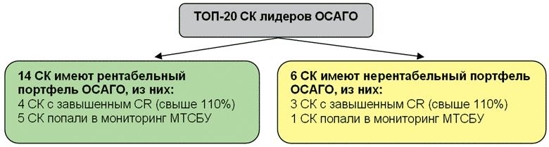Сводные результаты анализа лидеров рынка ОСАГО за 1 квартал 2015 года с учетом новой редакции мониторинга деятельности страховщиков-членов МТСБУ