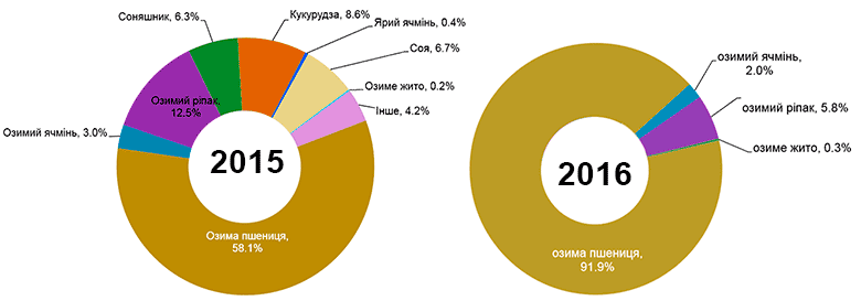 Процент застрахованных площадей по застрахованным культурам
