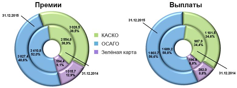 Структура страховых премий и выплат в секторе автострахования 2014-2015