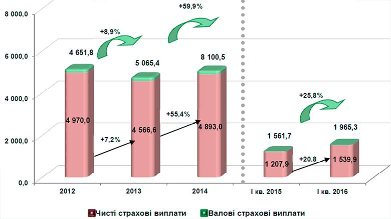 Динамика валовых страховых выплат в 2012-2016 гг.