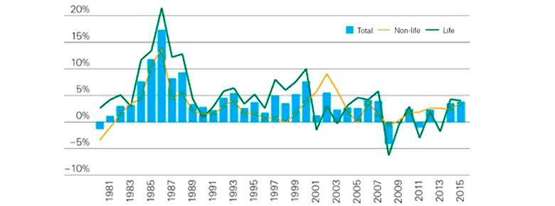 Динамика роста премий прямого страхования