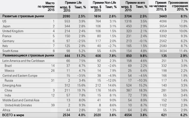 Динамика развития крупнейших страховых рынков мира в 2015 году