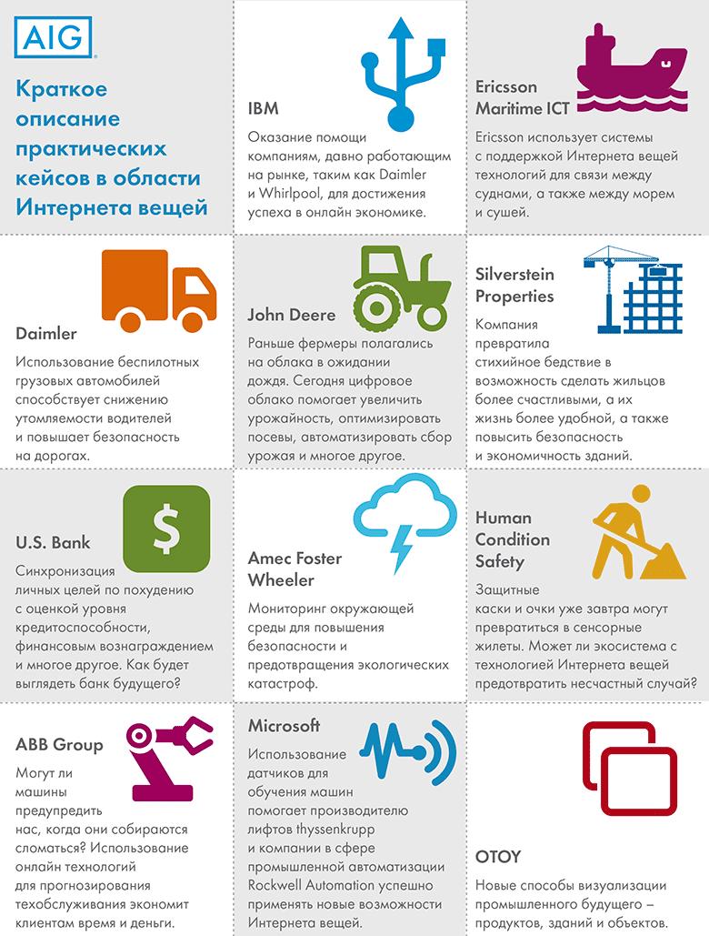 «Интернет вещей» создаст инновационные страховые рынки