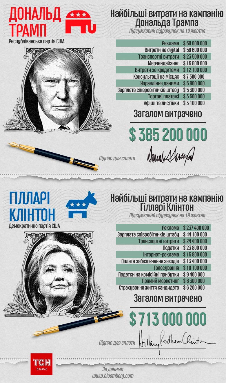 Дональд Трам и Хиллари Клинтон