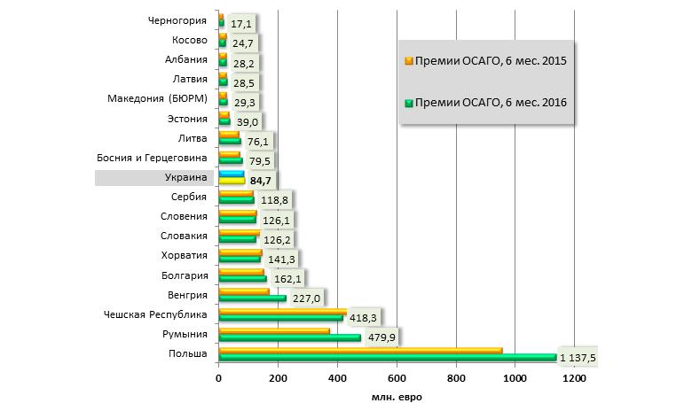 Динамика премий по ОСАГО Украины и стран Центральной и Восточной Европы в 2015-2016
