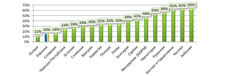 Доля платежей ОСАГО в общих платежах по рисковому страхованию, 6 мес. 2016