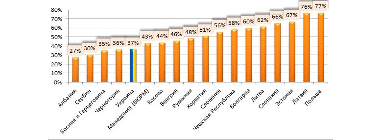 Уровень выплат по ОСАГО, 6 мес. 2016