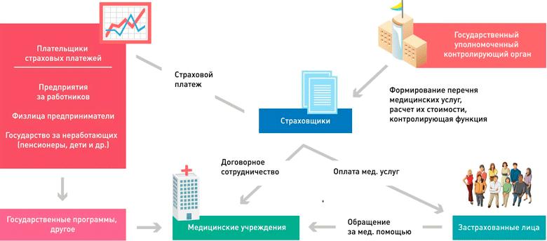 Архитектура предлагаемой системы ОМС