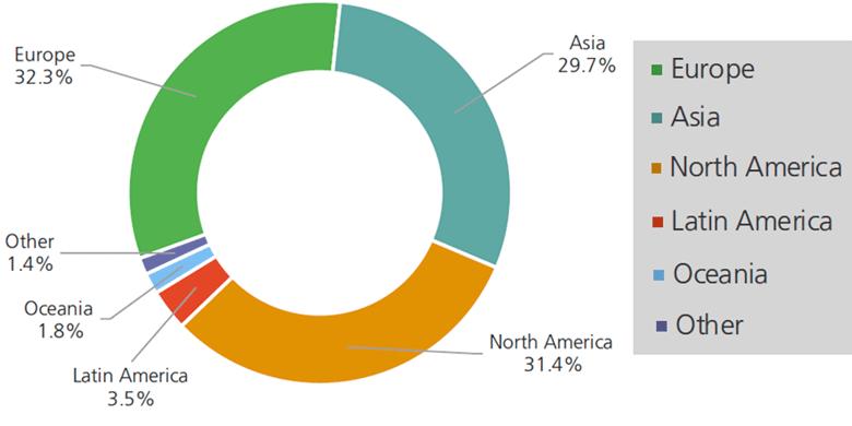 Структура глобального рынка страхования в 2015