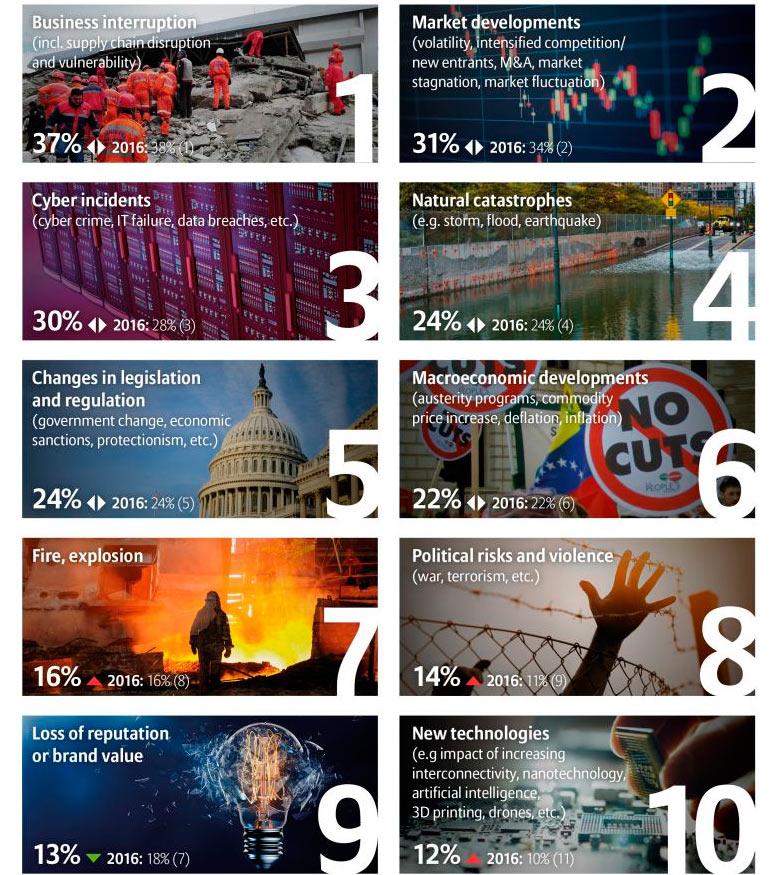 ТОП-10 Глобальных бизнес-рисков в 2017 году