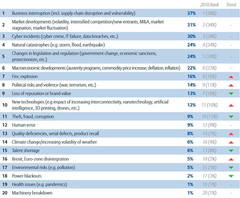 ТОП-10 самых значимых рисков для предприятий в Европе