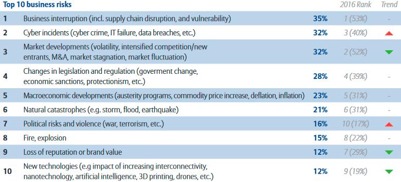 ТОП-20 самых значимых рисков для предприятий в мире