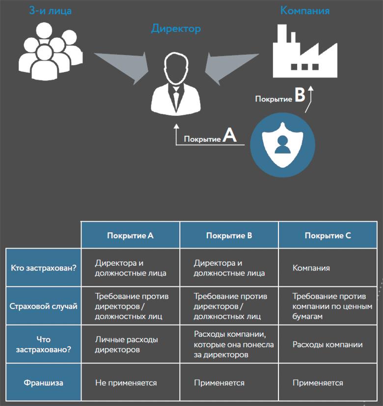 Как работает страхование директоров и должностных лиц D&O