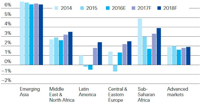 Динамика роста реального ВВП в мире, 2014-2018