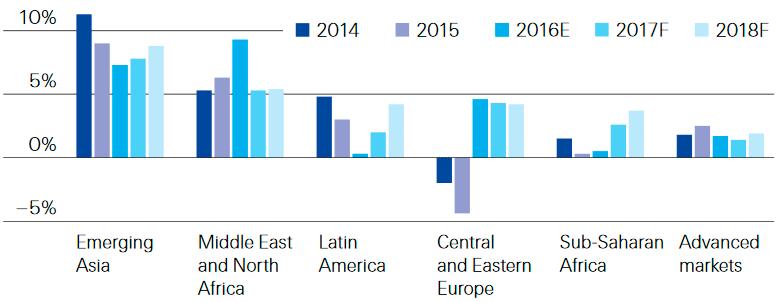 Динамика рынка рискового страхования в разрезе регионов