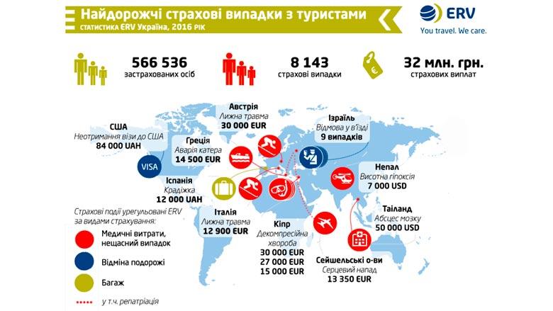 ERV подвела итоги и представила статистику выплат украинским туристам в 2016 году
