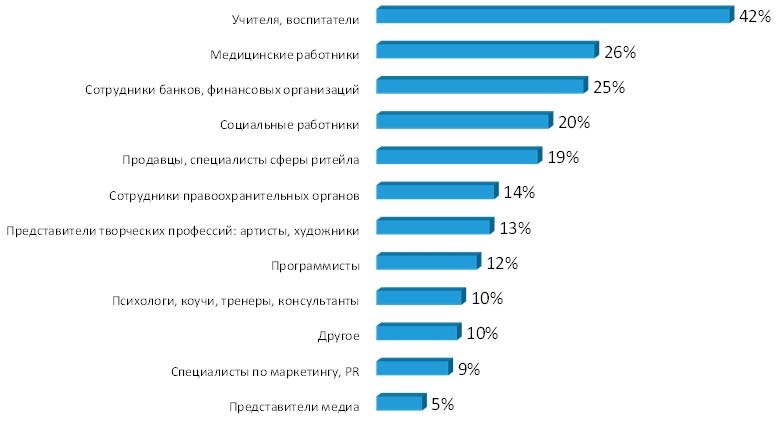 Представители каких профессий наиболее склонны к эмоциональному выгоранию
