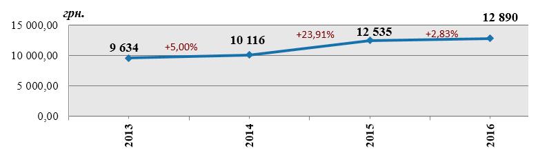 Динамика средней выплаты ОСАГО в 2013-2016