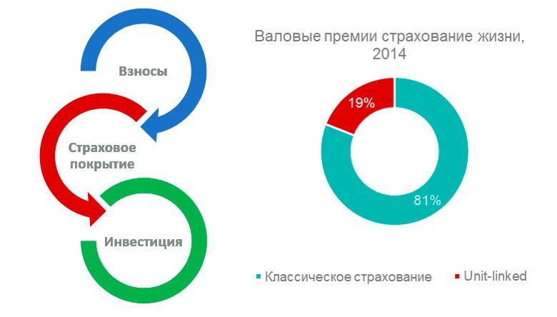 Инвестиционное страхование в Украине
