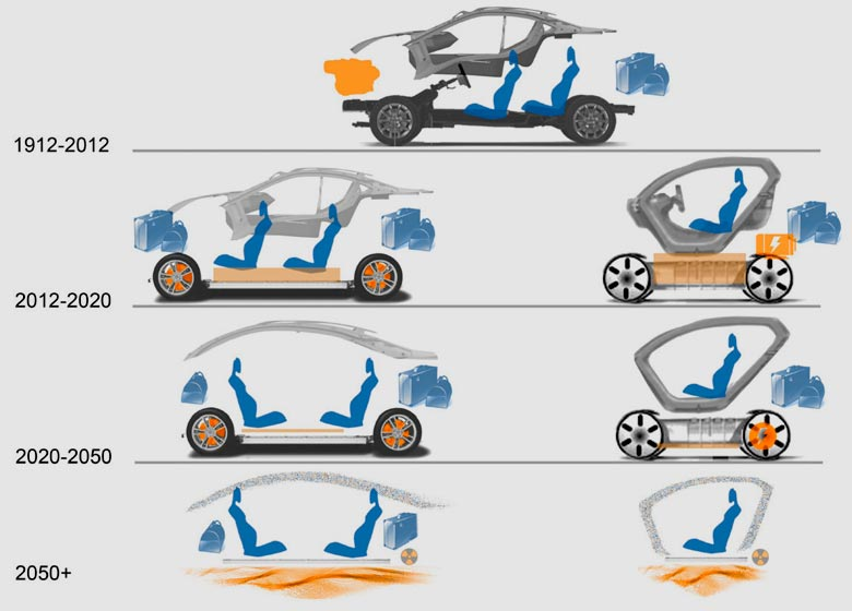 Беспилотные авто и carsharing