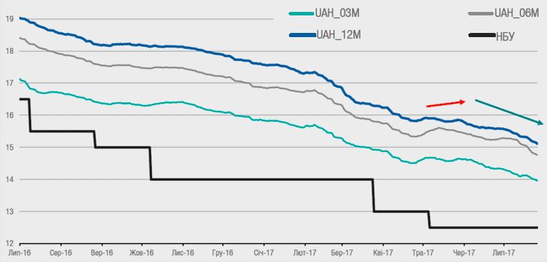 Динамика ставок по депозитам физлиц в гривне, 2016-2017 (грн)