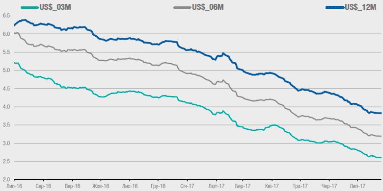 Динамика ставок по депозитам физлиц в долларах, 2016-2017 (доллар)