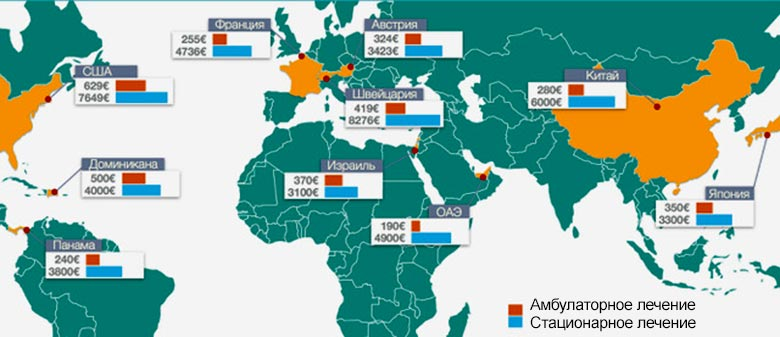 10 стран с самым дорогим медицинским обслуживанием туристов