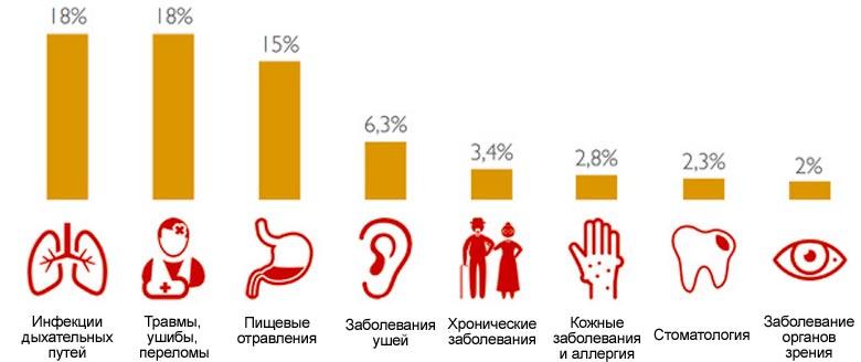 Чем болеют застрахованные чаще всего?