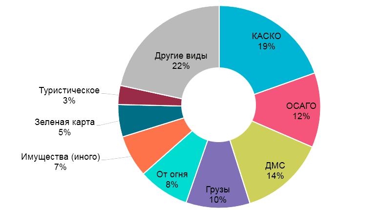 Структура видов страхования в 1 квартале 2017 года