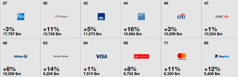 Лучшие бренды финансового сектора 2017