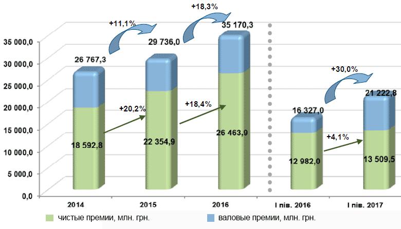 Динамика валовых и чистых премий в 2014-2017 годах