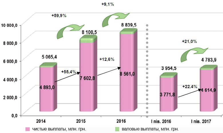 Динамика валовых и чистых выплат в 2014-2017 годах