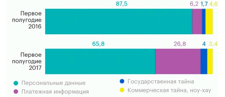 Распределение утечек по типам данных, 1 полугодие 2016-2017 гг